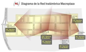 Diagrama de la Red Inalambrica Macroplaza